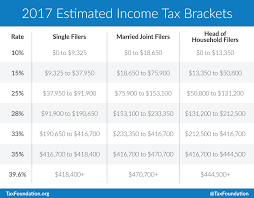 irs 2017 tax tables married filing jointly brokehome 2016 federal withholding tax tables federal ine