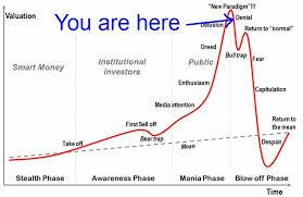 Bitcoin Chart Analysis Today Undefined Bitcoin Market Technical Analysis Bitcoin Value