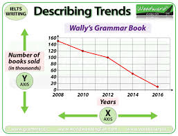 Charts Graphs And Diagrams Business English Answers Ielts Writing Task 1 Describing Trends Vocabulary Word