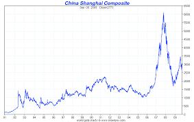 Japan Stock Market Historical Chart Japanese Stock Market Chart Historical Resume Objective