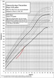 Russell Silver Syndrome Growth Chart Problem Solving Russell