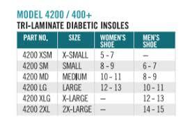 Tri Laminate Diabetic Insole