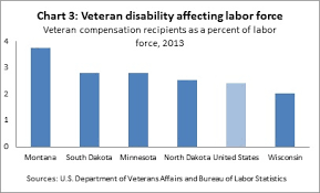 A Look At Rising Veteran Disability Fedgazetteroundup