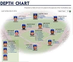 Depth Chart Blue Jays Blue Jays Depth Heading In To Winter Meetings