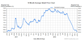 Gas Prices Significantly Lower Than A Year Ago In Nearly All