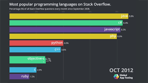 Race Codes Chart Most Popular Programming Languages On Stack Overflow Bar Chart Race