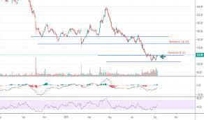 Tata Capital Share Price Chart Tatamotors Stock Price And Chart Bse Tatamotors