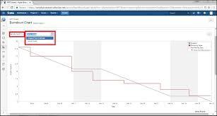 Jira Burndown Chart Tutorialspoint