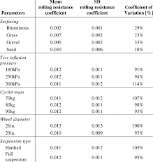 Rolling Resistance Coefficient Table Related Keywords