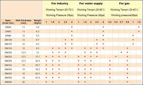 Hdpe Pipe Pricing Chart Pin On Hdpe Pipe