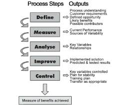 The Six Sigma Dmaic Process And Key Outputs 17 Download