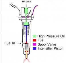 Ford 6 0l Powerstroke Diesel Injectors Know Your Parts