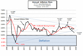 Annual Inflation Rate Chart September Inflation Virtually Unchanged