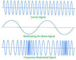 Images & Illustrations of modulation