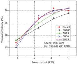 Aircraft Fuel Consumption Chart Fuel Consumption An Overview Sciencedirect Topics