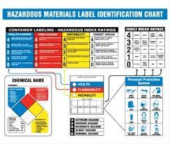 Nmc Hmcp300 Haz Mat Identification Chart Poster