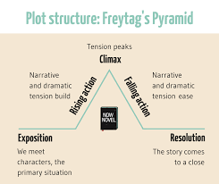 Plot Structure How To Make A Plot Captivating 7 Strategies Writing