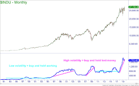 Tracking The Profitability Of Buy Hold Investing Online