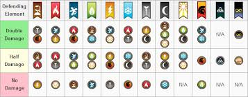 Dragon City Element Chart Element Guide Dragon City Game Guide