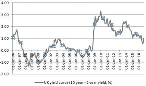 Uk Bond Yields Chart How Do Government Bonds Work This Is Money