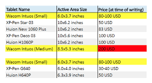 Wacom Comparison Chart Why I Do Not Recommend The Wacom Intuos Digital Art Tablet