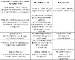 Курсовая работа Организация производства на ООО Вкусняшка  Таблица 1 2 Возможности и угрозы внешней среды