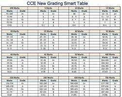 Exam Grades Chart Cce New Grading Smart Table For Teachers Teachersbadi In