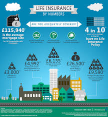 life insurance quote uk life insurance facts are you adequately covered an informative