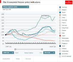 The Economist House Price To Rent Ratio Australian