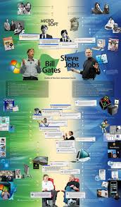 best ideas about bill gates steve jobs steve bg vs sj