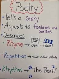 Characteristics Of Poetry Anchor Chart Mrs Ragans 2nd Grade Classroom What Is Poetry
