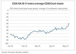 Chart Of The Day The Cdx Na Ig 9 Basis Jpmorgan Chase