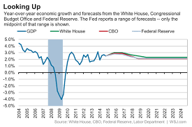 Us Economy Chart Since 2008 The U S Economy Will Soon See Its Best Years In A Decade