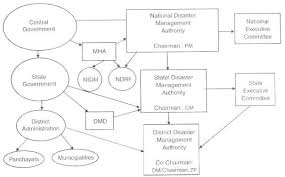 disaster management in classification policies and other new institutional framework for disaster management