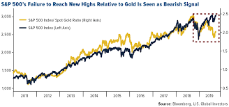 Purdue Pharma Stock Chart Pierre Lassonde Says Gold Could Hit 25 000 In 30 Years