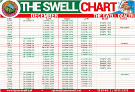 The Swell Chart The Swell Dealer