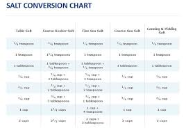 Conversion Chart For Different Types Of Salt From Morton
