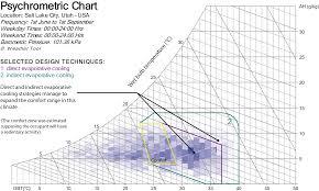 Comfort Chart Pdf File Psychometric Chart Example Of Salt Lake City Png