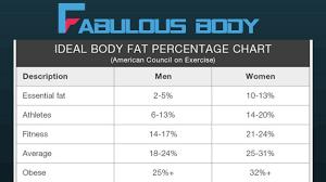 Reasonable Fat Percentage Chart Body Fat Photo Chart Army