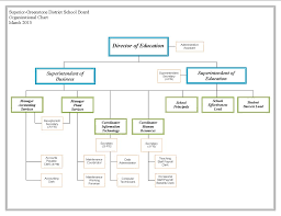 School Organization Charts Best Photos Of High School Organizational Chart School