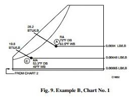Psychrometric Chart Fundamentals:examples Of Air Mixing Process ...
