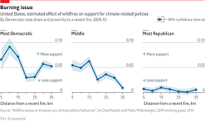 Californians Close To Wildfires Are More Likely To Vote