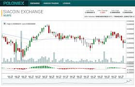 Siacoin Candlestick Chart How To Increase Your Position In Cryptos Without Purchasing