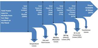 solar sankey diagrams Solar Panel Diagram With Explanation solar_pv_sankey_diagram How Do Solar Panels Work
