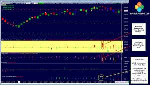 Sierra Chart Order Flow Intra Bar Inter Market Order Flow Analysis In The S P 500