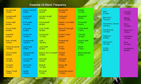 Young Living Essential Oils Frequency Chart Pin On Essential Oils