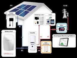 solaredge storedge sea uss grid tie backup inverter whole storedge grid tied battery backup system