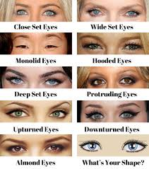 here are some pictures and descriptions of diffe types of eye shapes to help you determine which eye shape you are and what would most flatter it