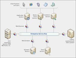 Ampsoft Insurance Software Solutions Enterprise Service Bus