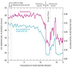 113>last glacial maximum (lgm) 20.000 bp civarında gerilemeye başladı. Younger Dryas